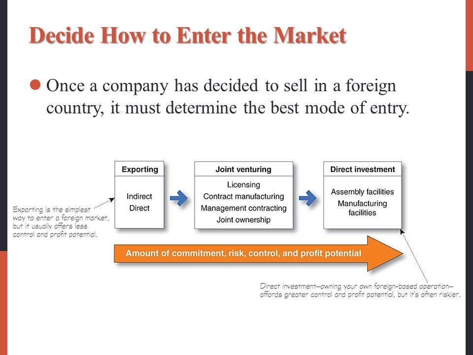 Decide How to Enter the Market Once a company has decided to sell in a foreign country, it must determine the best mode of entry.