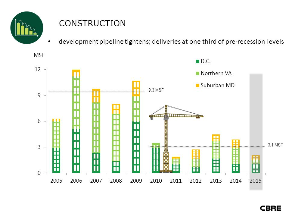 CONSTRUCTION development pipeline tightens; deliveries at one third of pre-recession levels 9.3 MSF 3.1 MSF