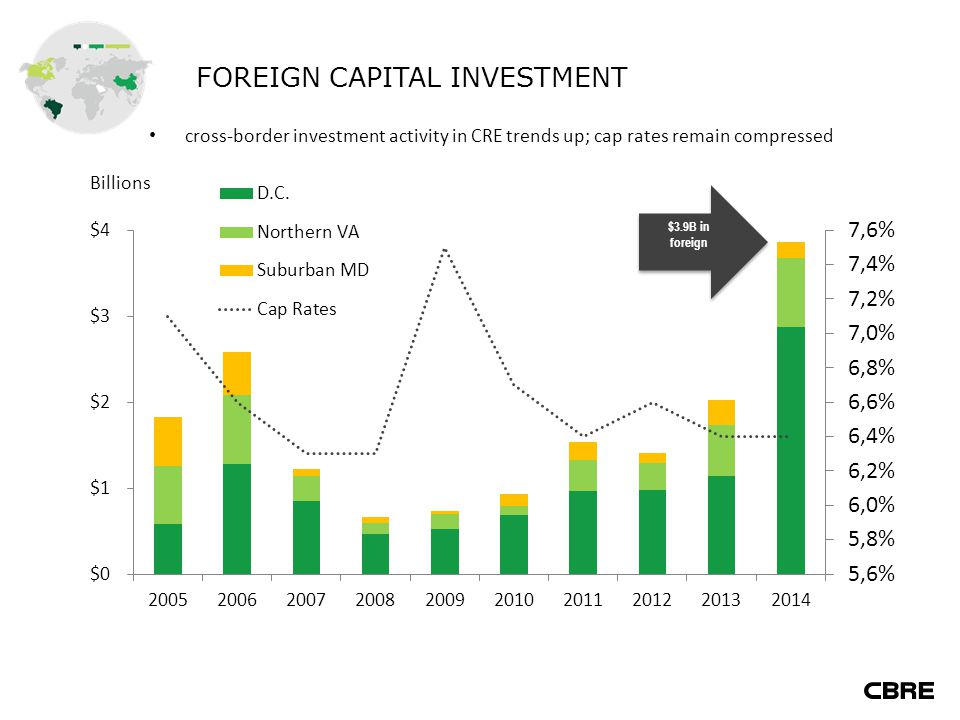 FOREIGN CAPITAL INVESTMENT cross-border investment activity in CRE trends up; cap rates remain compressed