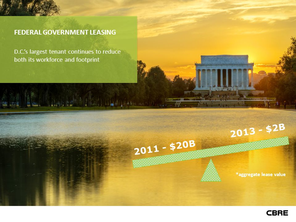 2011 - $20B 2013 - $2B *aggregate lease value FEDERAL GOVERNMENT LEASING D.C.'s largest tenant continues to reduce both its workforce and footprint