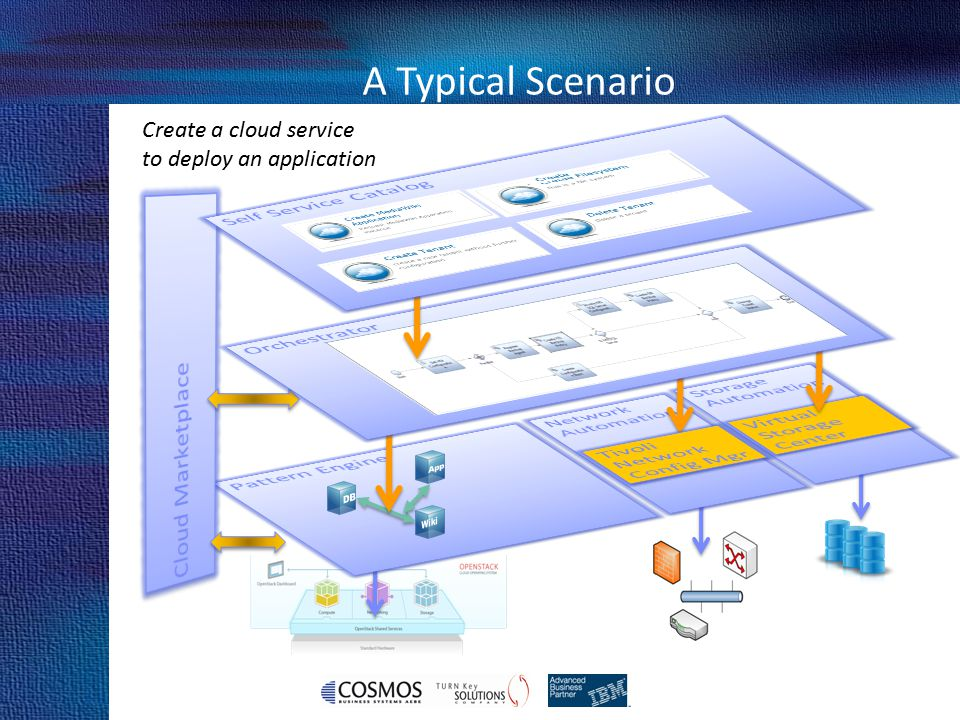 Cosmos Business Systems & IBM Hellas A Typical Scenario Create a cloud service to deploy an application