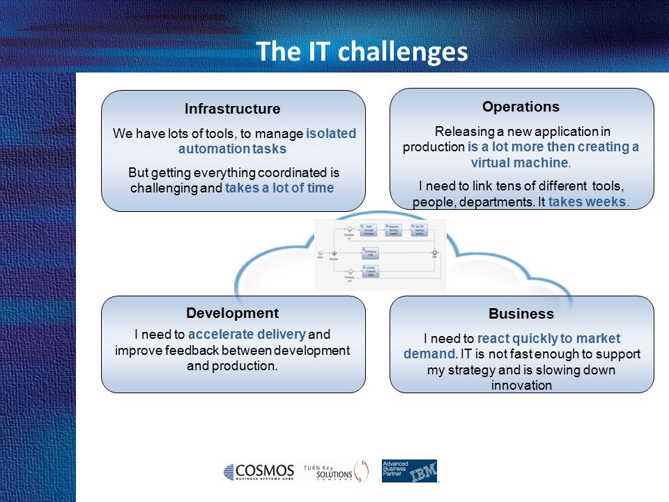 Cosmos Business Systems & IBM Hellas The IT challenges Infrastructure We have lots of tools, to manage isolated automation tasks But getting everythin
