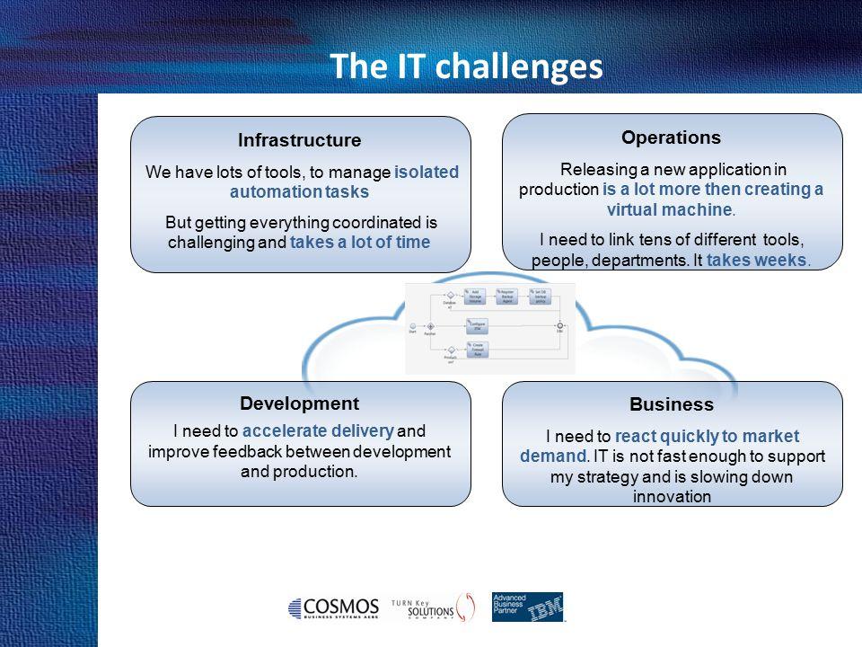 Cosmos Business Systems & IBM Hellas Why IBM Why IBM.