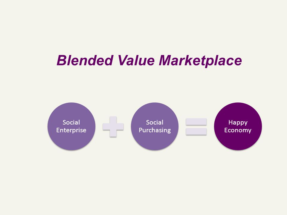 Social Enterprise Social Purchasing Happy Economy Blended Value Marketplace