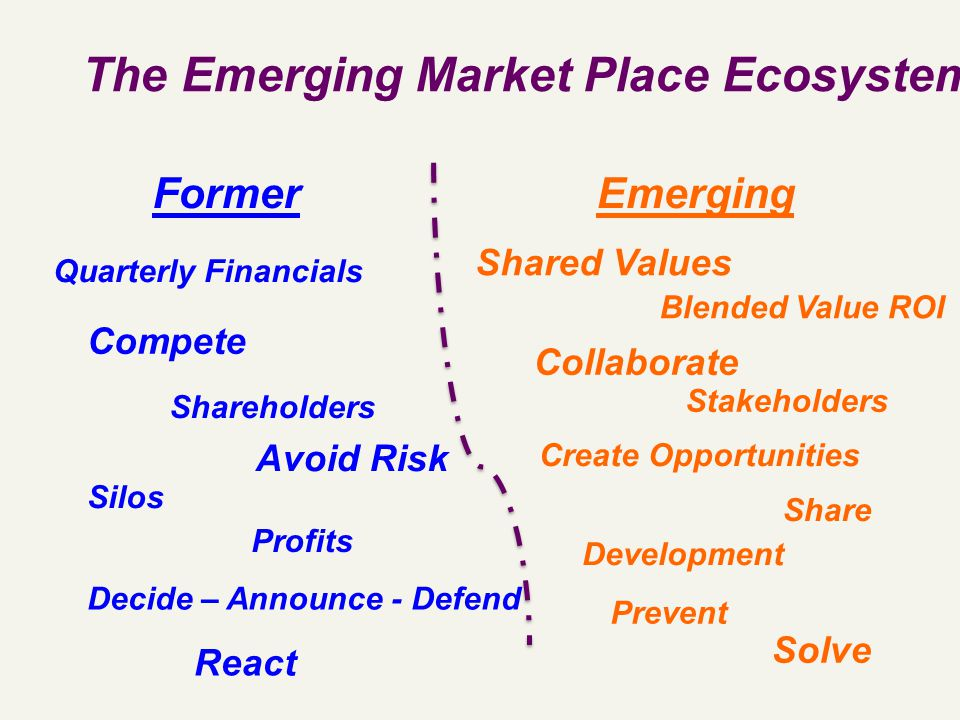 The Emerging Market Place Ecosystem FormerEmerging Decide – Announce - Defend Quarterly Financials Compete Avoid Risk Silos Shared Values Create Opportunities Blended Value ROI Collaborate Development Profits Stakeholders Shareholders Share Prevent React Solve