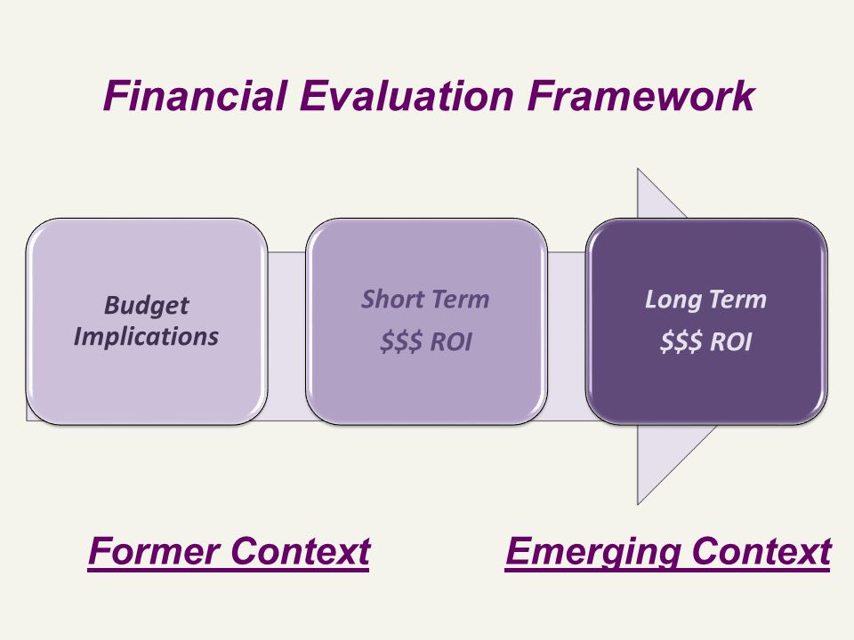 Budget Implications Short Term $$$ ROI Long Term $$$ ROI Financial Evaluation Framework Former ContextEmerging Context