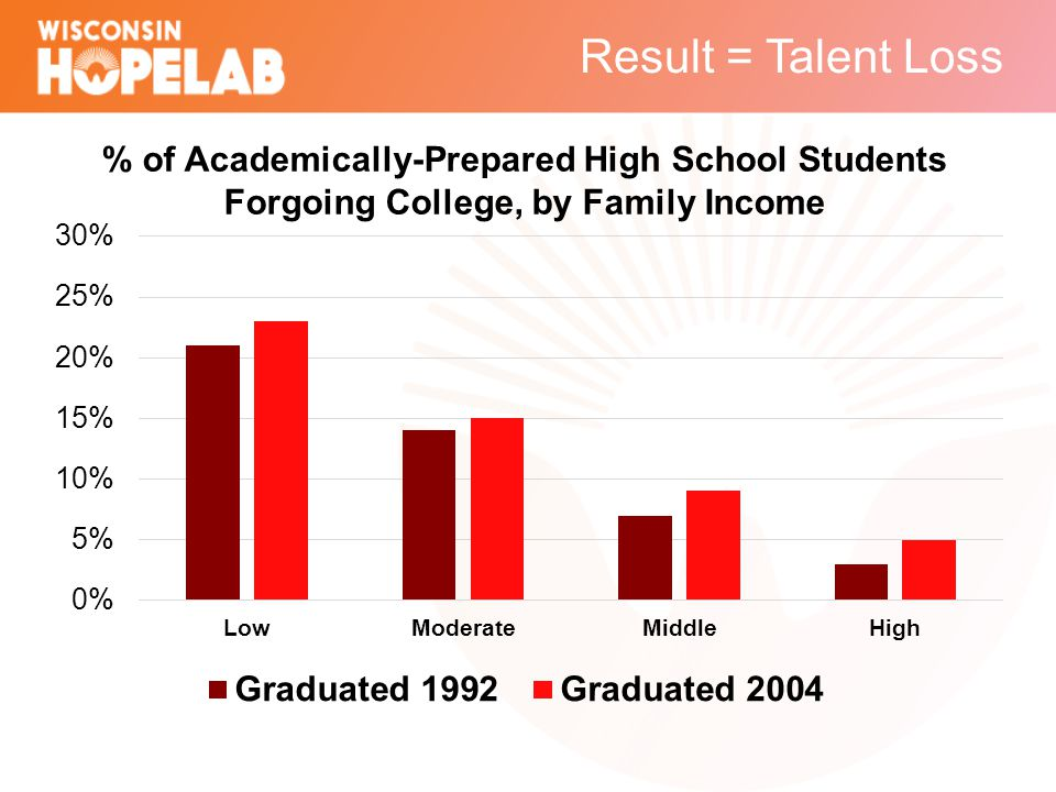 Result = Talent Loss % of Academically-Prepared High School Students Forgoing College, by Family Income