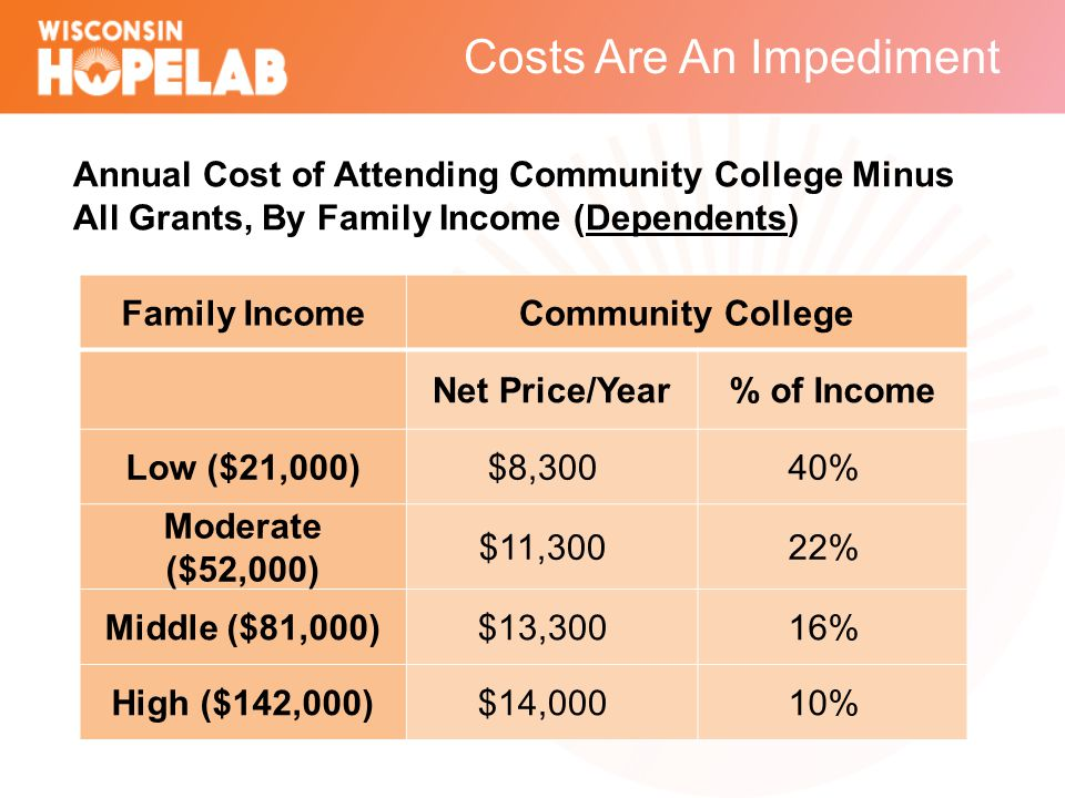 Costs Are An Impediment Family IncomeCommunity College Net Price/Year% of Income Low ($21,000)$8,30040% Moderate ($52,000) $11,30022% Middle ($81,000)$13,30016% High ($142,000)$14,00010% Annual Cost of Attending Community College Minus All Grants, By Family Income (Dependents)