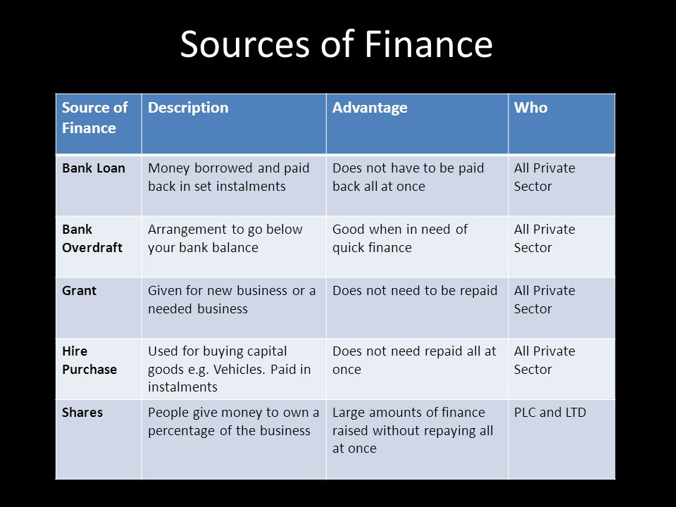 Sources of Finance Source of Finance DescriptionAdvantageWho Trade CreditCredit offered by suppliers giving you more time to pay for goods Can improve cash flow, if you can sell goods before paying for them All Companies DebentureA loan that is secured on the business assets Can be paid back over a very long period of time – low interest rates PLC Owners Money (capital) Money invested by the owner Does not need to be paid back All Private Sector Reinvest Profits Money paid back into business from previous profits Does not need to be paid back All Companies TaxesMoney collected from taxpayer e.g.