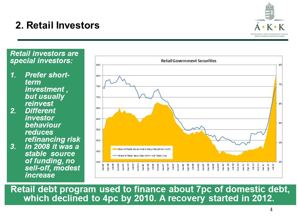 4 2. Retail Investors Retail debt program used to finance about 7pc of domestic debt, which declined to 4pc by 2010. A recovery started in 2012. Retai