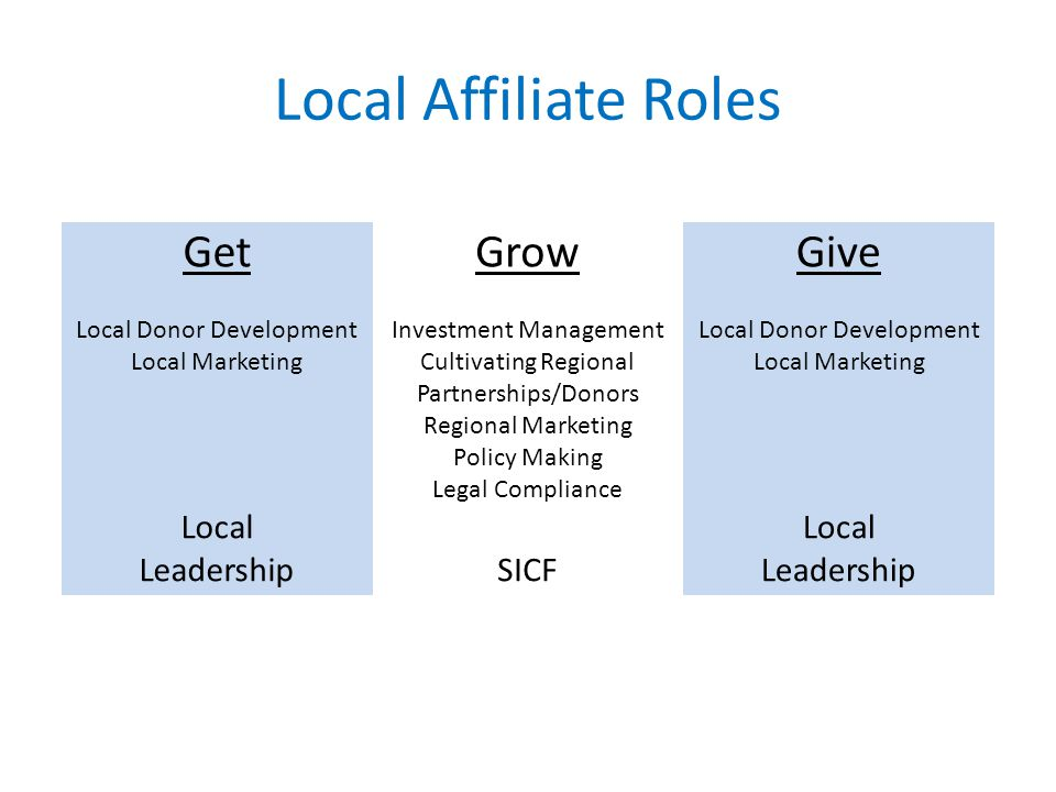 Local Affiliate Roles GetGrowGive Local Donor Development Local Marketing Investment Management Cultivating Regional Partnerships/Donors Regional Marketing Policy Making Legal Compliance Local Donor Development Local Marketing Local LeadershipSICF Local Leadership