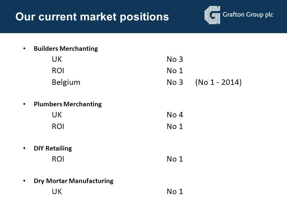 Our current market positions Builders Merchanting UKNo 3 ROINo 1 BelgiumNo 3 (No 1 - 2014) Plumbers Merchanting UKNo 4 ROINo 1 DIY Retailing ROINo 1 D