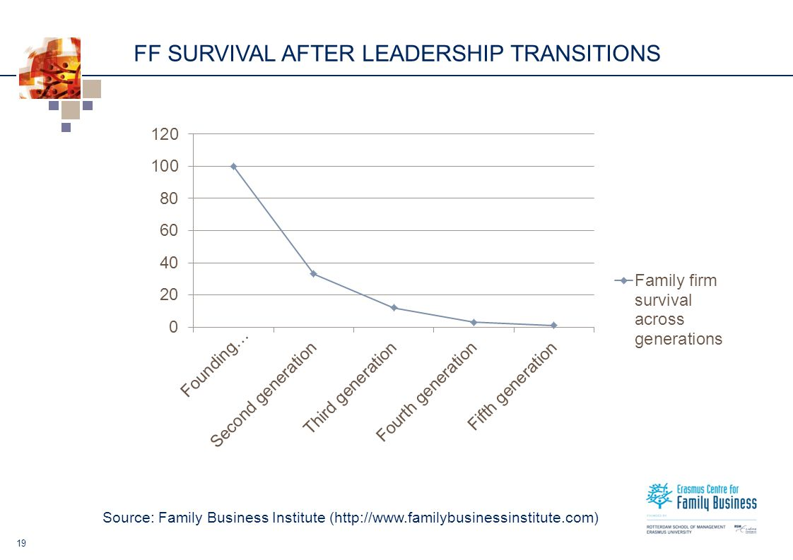 FF SURVIVAL AFTER LEADERSHIP TRANSITIONS 19 Source: Family Business Institute (http://www.familybusinessinstitute.com)