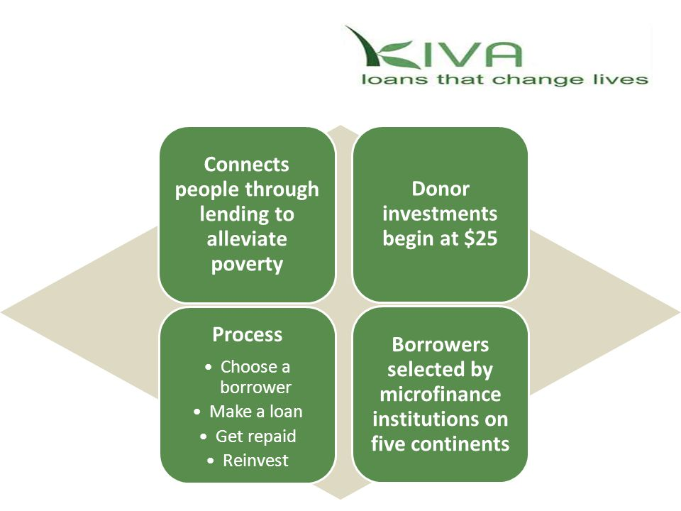 Connects people through lending to alleviate poverty Donor investments begin at $25 Process Choose a borrower Make a loan Get repaid Reinvest Borrowers selected by microfinance institutions on five continents