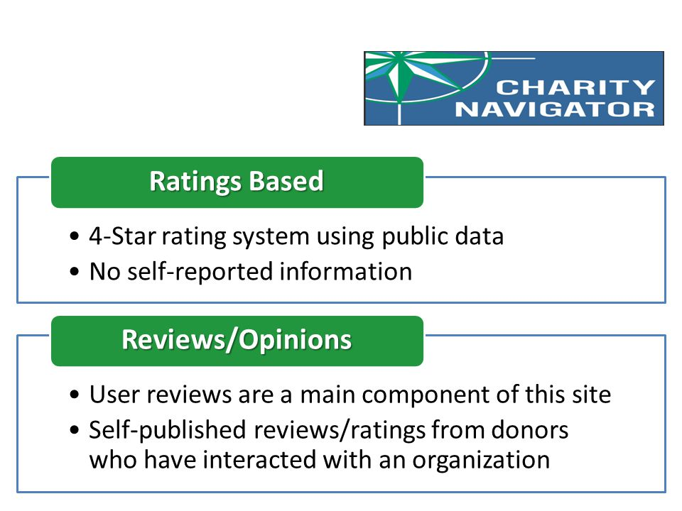 4-Star rating system using public data No self-reported information Ratings Based User reviews are a main component of this site Self-published reviews/ratings from donors who have interacted with an organization Reviews/Opinions
