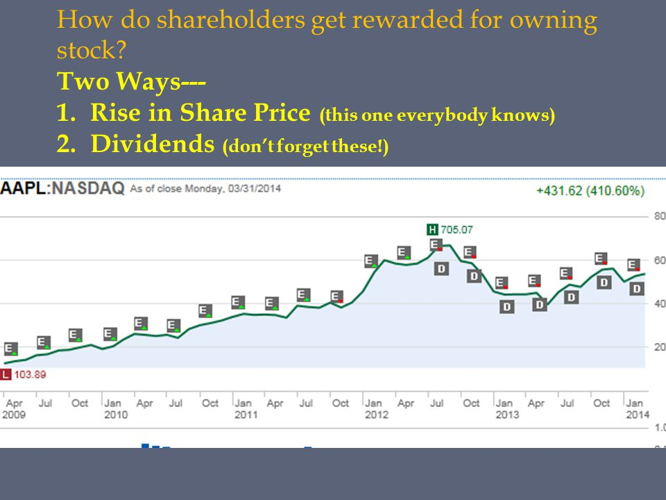 How do shareholders get rewarded for owning stock? Two Ways--- 1.Rise in Share Price (this one everybody knows) 2.Dividends (don't forget these!)