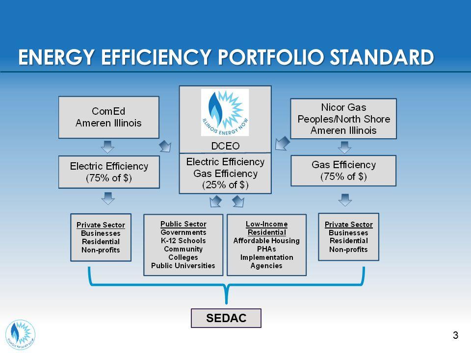 APPLYING FOR SMART ENERGY DESIGN ASSISTANCE PROGRAM SERVICES apply.sedac.org