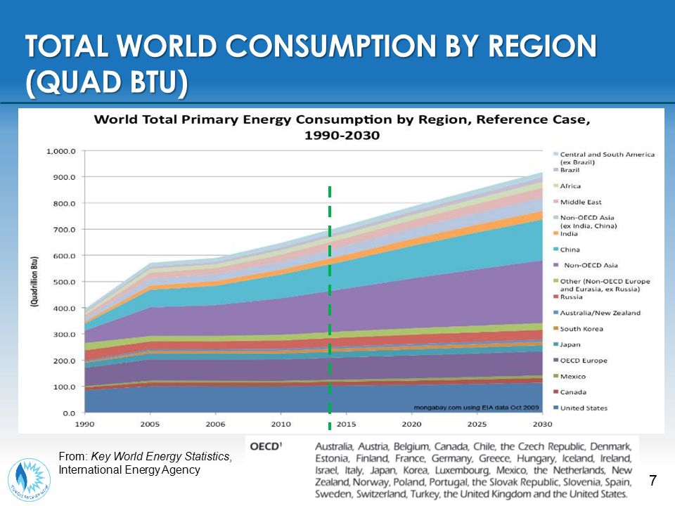 8 TOTAL WORLD CONSUMPTION PER CAPITA From: Trak.in Source: Worldbank.org Looking at use per capita tells a different story.