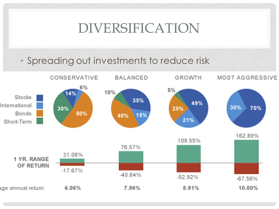 DIVERSIFICATION Spreading out investments to reduce risk