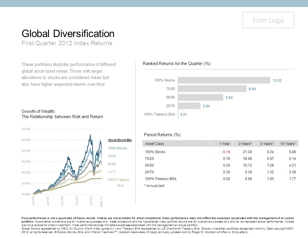 Global Diversification First Quarter 2012 Index Returns These portfolios illustrate performance of different global stock-bond mixes. Those with large
