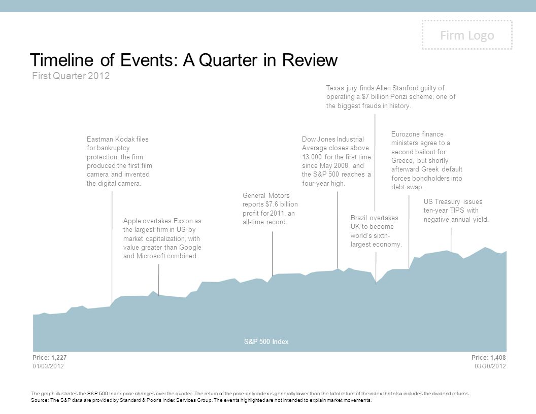 Firm Logo Timeline of Events: A Quarter in Review First Quarter 2012 The graph illustrates the S&P 500 Index price changes over the quarter. The retur