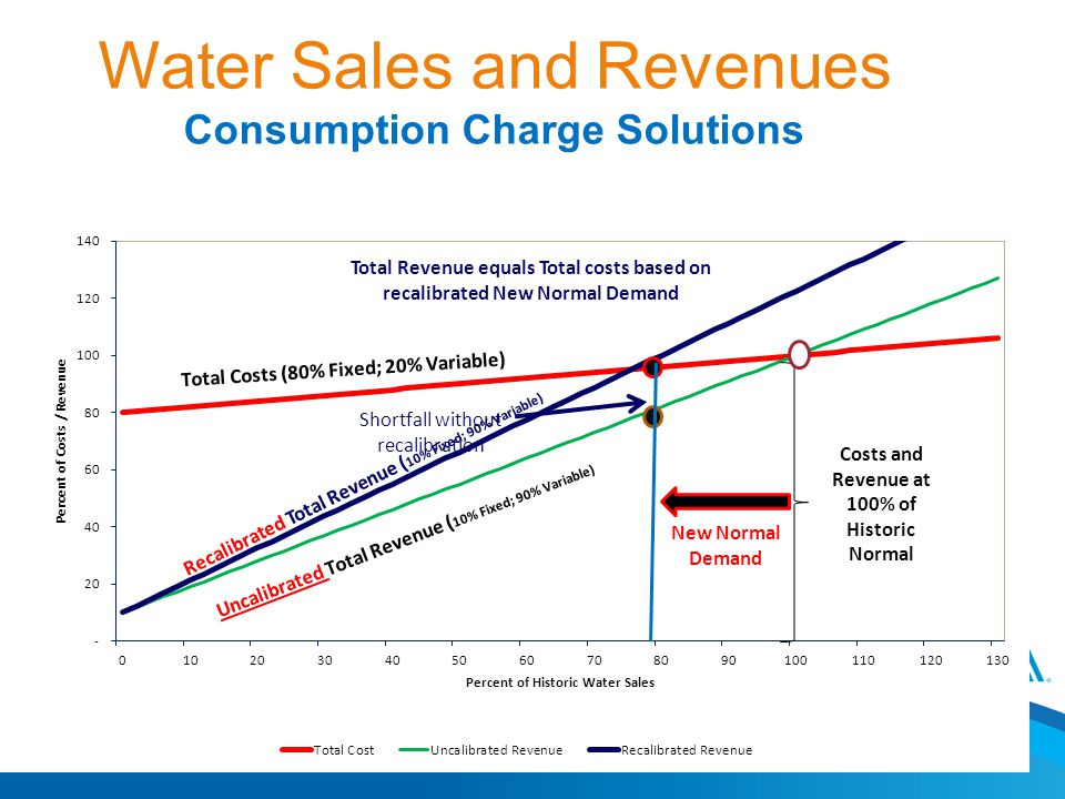 Water Sales and Revenues Consumption Charge Solutions New Normal Demand Shortfall without recalibration Total Revenue equals Total costs based on recalibrated New Normal Demand Recalibrated Total Revenue ( 10% Fixed; 90% Variable)