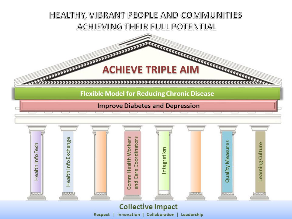 Health Info Tech Collective Impact Respect | Innovation | Collaboration | Leadership Collective Impact Respect | Innovation | Collaboration | Leadersh