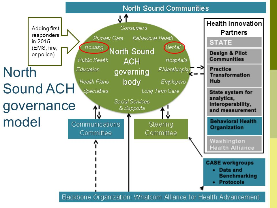 North Sound ACH governance model Adding first responders in 2015 (EMS, fire, or police)