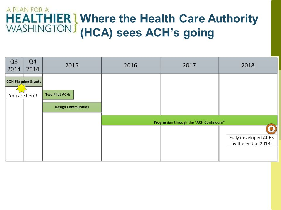 Where the Health Care Authority (HCA) sees ACH's going