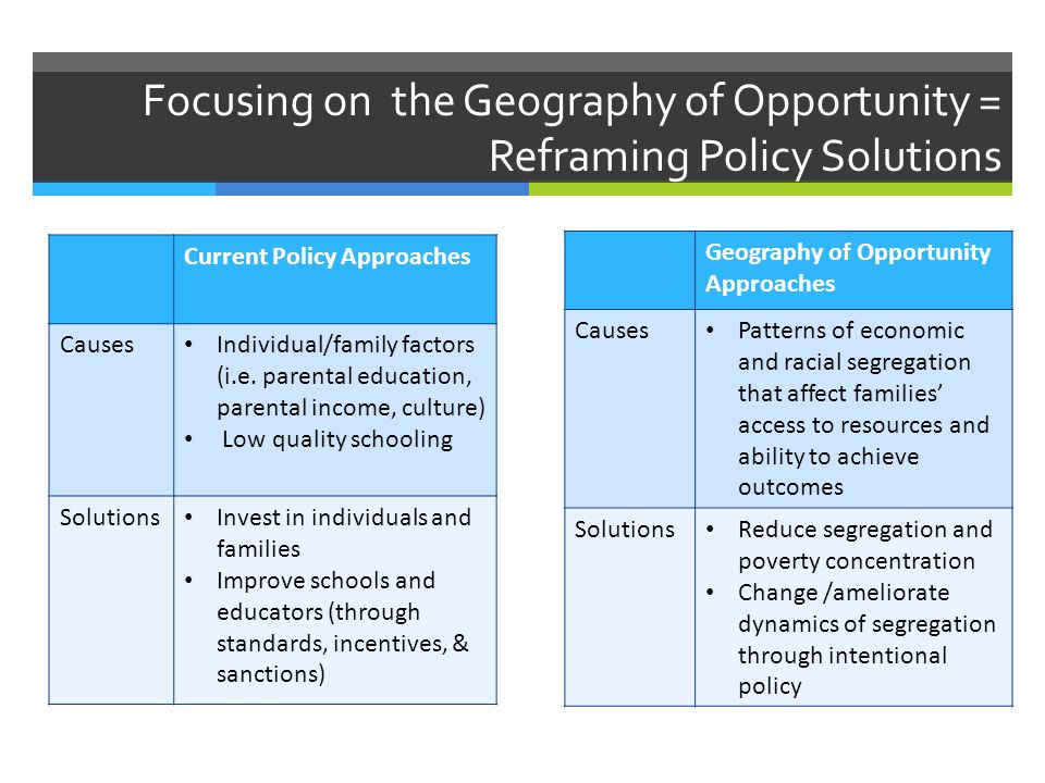 Focusing on the Geography of Opportunity = Reframing Policy Solutions Current Policy Approaches Causes Individual/family factors (i.e.