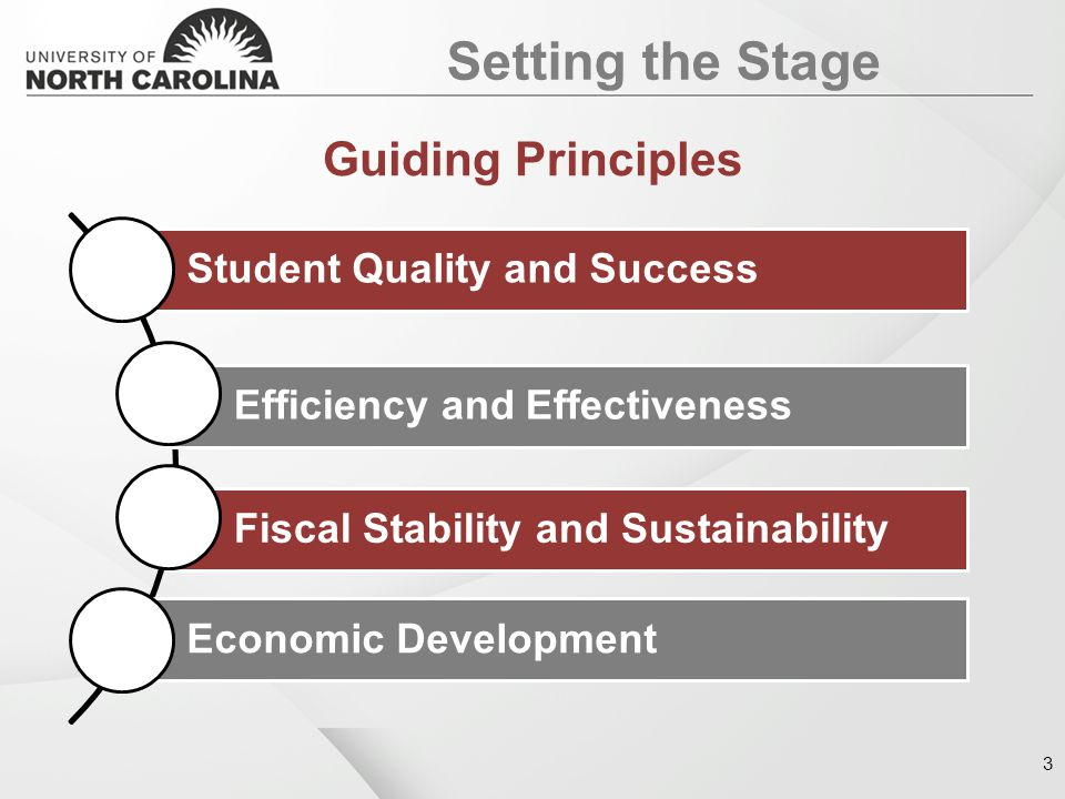 Student Quality and Success Efficiency and Effectiveness Fiscal Stability and Sustainability Economic Development Setting the Stage Guiding Principles