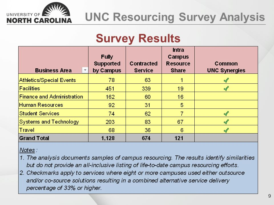 UNC Resourcing Survey Analysis Survey Results 9