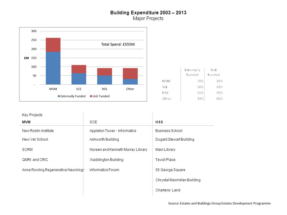 Building Expenditure 2003 – 2013 Major Projects Key Projects MVMSCEHSS New Roslin InstituteAppleton Tower - InformaticsBusiness School New Vet SchoolAshworth BuildingDugald Stewart Building SCRMNoreen and Kenneth Murray LibraryMain Library QMRI and CRICWaddington BuildingTeviot Place Anne Rowling Regenerative NeurologyInformatics Forum55 George Square Chrystal Macmillan Building Charteris Land