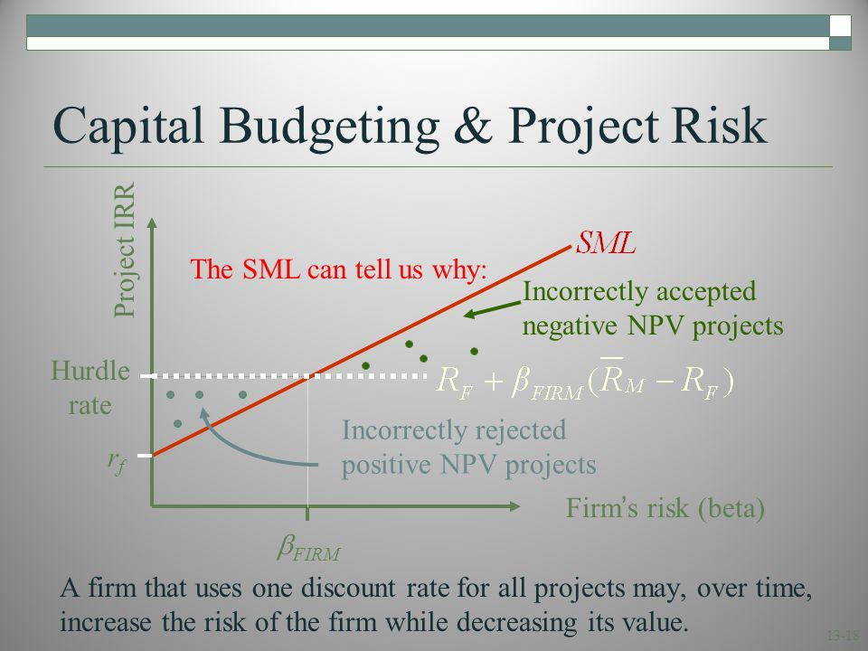 13-18 Capital Budgeting & Project Risk A firm that uses one discount rate for all projects may, over time, increase the risk of the firm while decreas
