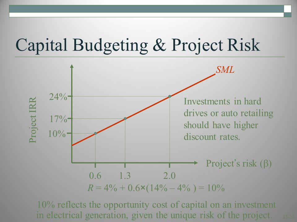 13-20 Capital Budgeting & Project Risk Project IRR Project's risk (  ) 17% 1.32.00.6 R = 4% + 0.6×(14% – 4% ) = 10% 10% reflects the opportunity cost