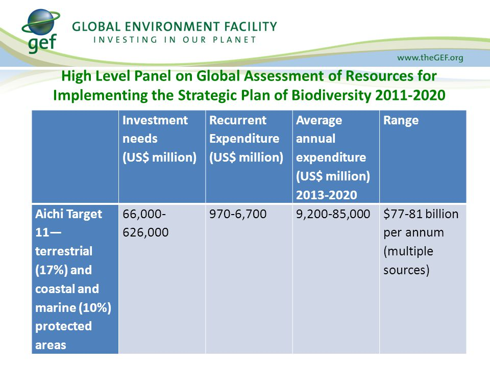 High Level Panel on Global Assessment of Resources for Implementing the Strategic Plan of Biodiversity 2011-2020 Investment needs (US$ million) Recurrent Expenditure (US$ million) Average annual expenditure (US$ million) 2013-2020 Range Aichi Target 11— terrestrial (17%) and coastal and marine (10%) protected areas 66,000- 626,000 970-6,7009,200-85,000$77-81 billion per annum (multiple sources)