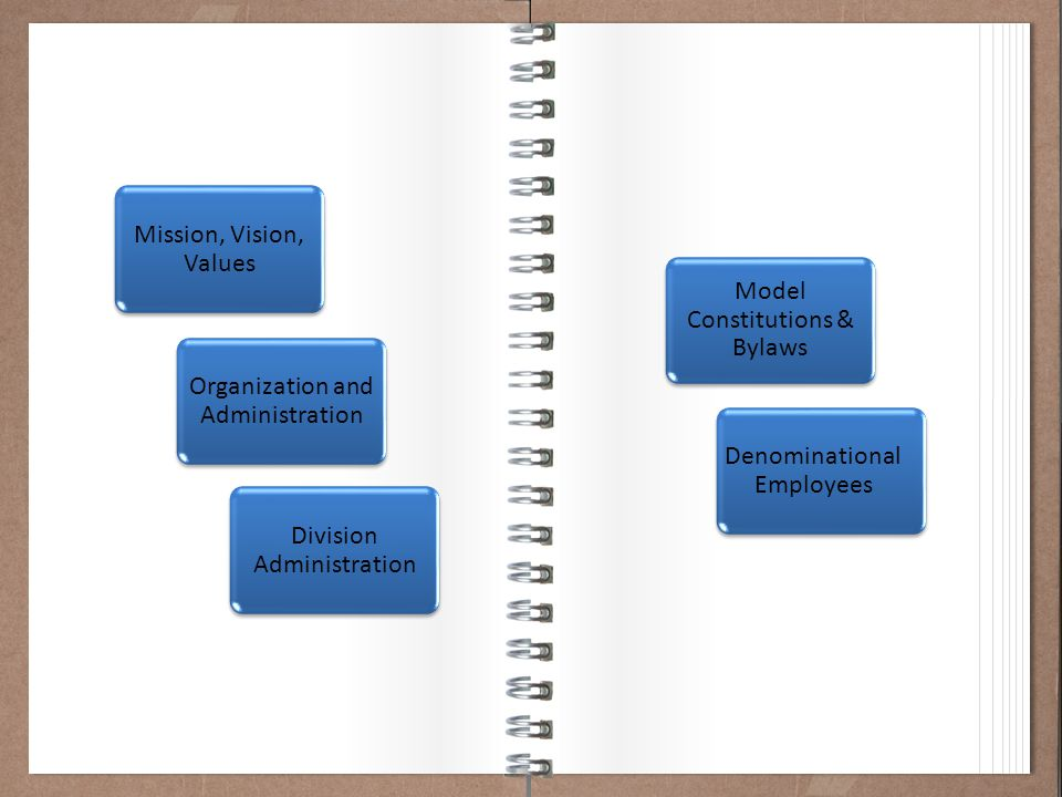 Working Policy 101 Mission, Vision, Values Organization and Administration Division Administration Model Constitutions & Bylaws Denominational Employees