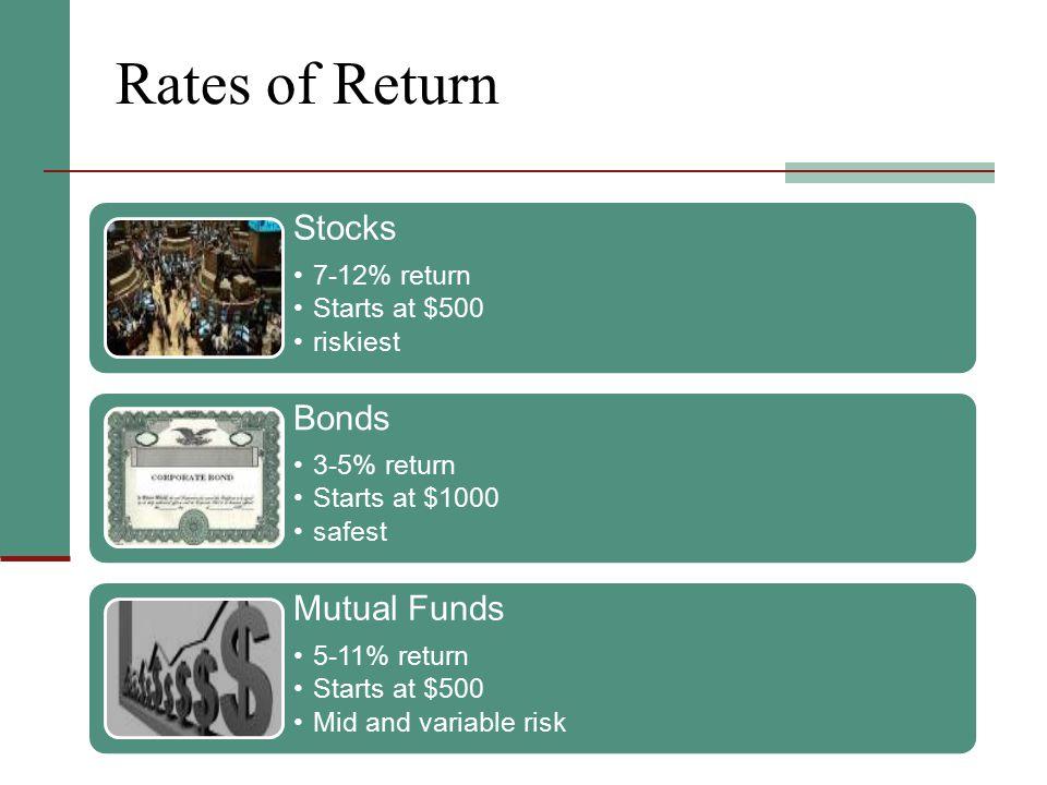 Rates of Return Stocks 7-12% return Starts at $500 riskiest Bonds 3-5% return Starts at $1000 safest Mutual Funds 5-11% return Starts at $500 Mid and