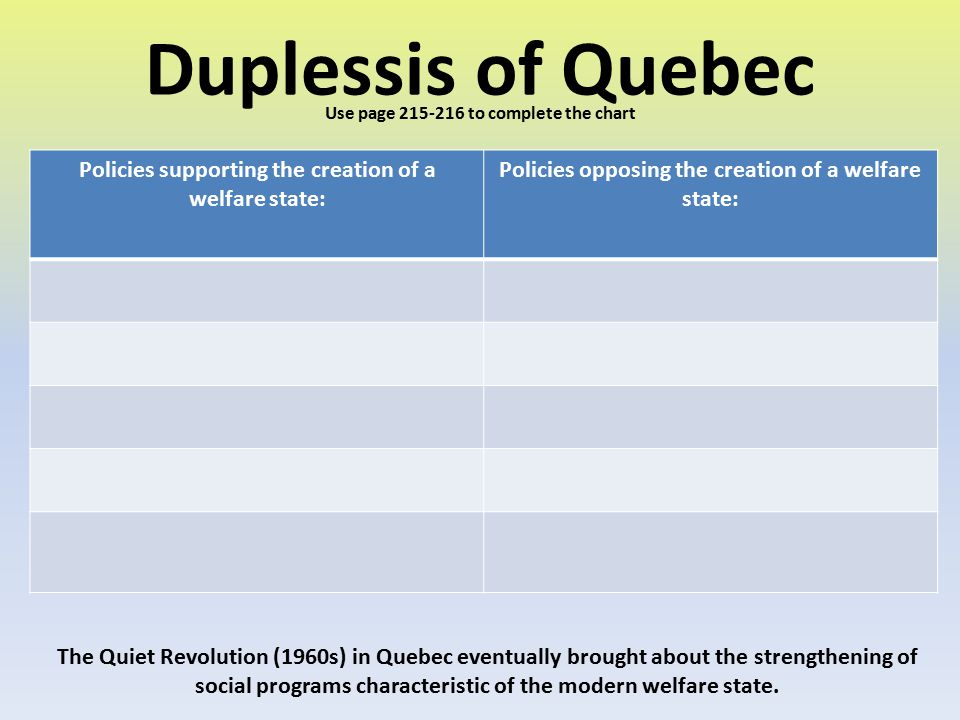 Duplessis of Quebec Policies supporting the creation of a welfare state: Policies opposing the creation of a welfare state: Use page 215-216 to comple