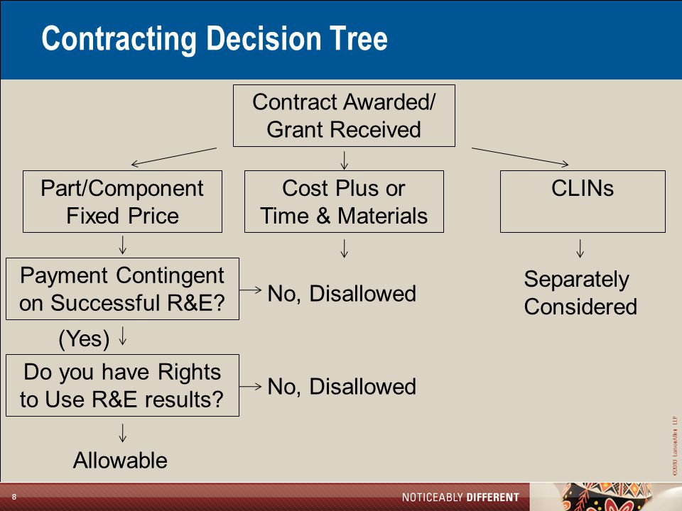 ©2010 LarsonAllen LLP 8 Contracting Decision Tree Contract Awarded/ Grant Received Part/Component Fixed Price Payment Contingent on Successful R&E.