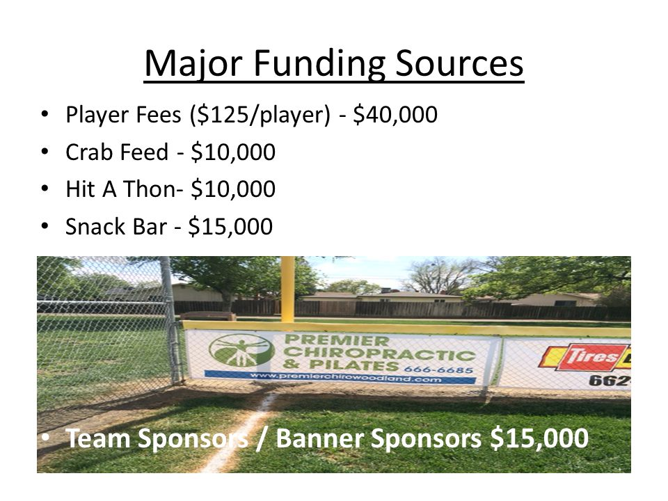 Major Funding Sources Player Fees ($125/player) - $40,000 Crab Feed - $10,000 Hit A Thon- $10,000 Snack Bar - $15,000 Team Sponsors / Banner Sponsors $15,000