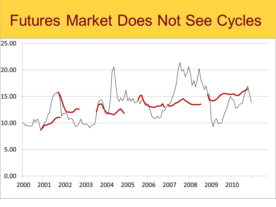 Futures Market Does Not See Cycles