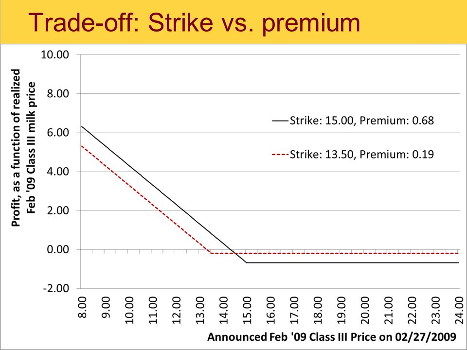 Trade-off: Strike vs. premium