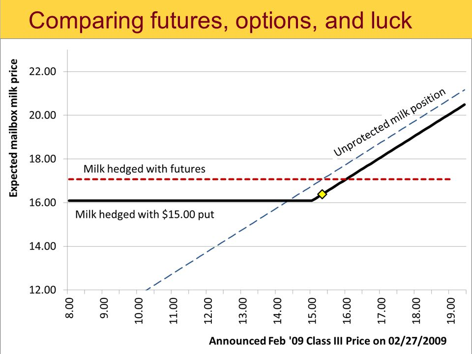 Comparing futures, options, and luck