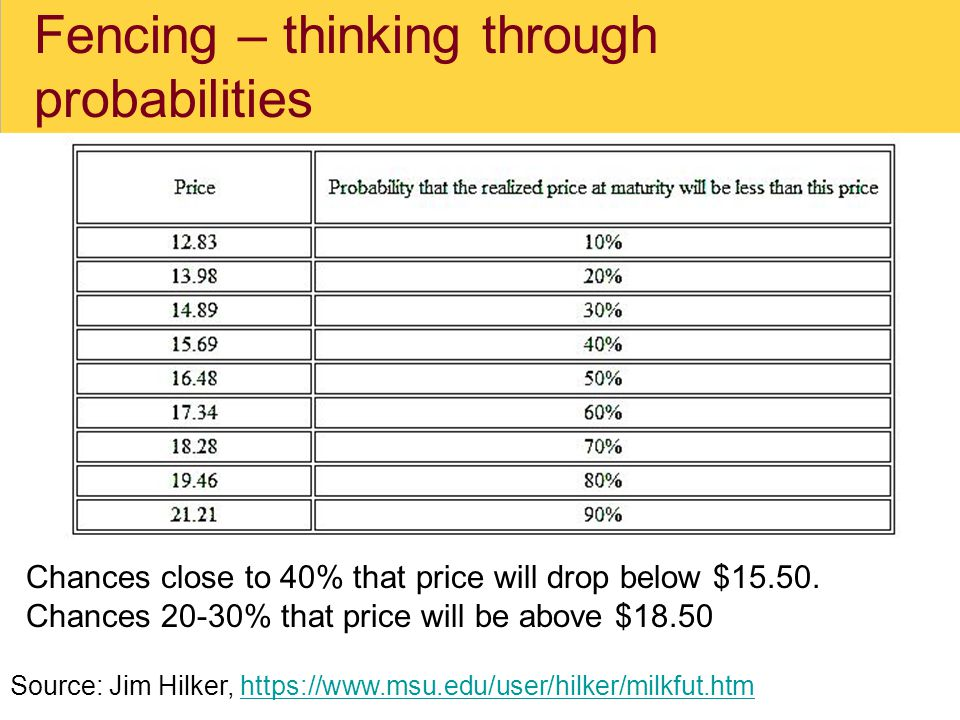 Fencing – thinking through probabilities Source: Jim Hilker, https://www.msu.edu/user/hilker/milkfut.htmhttps://www.msu.edu/user/hilker/milkfut.htm Chances close to 40% that price will drop below $15.50.