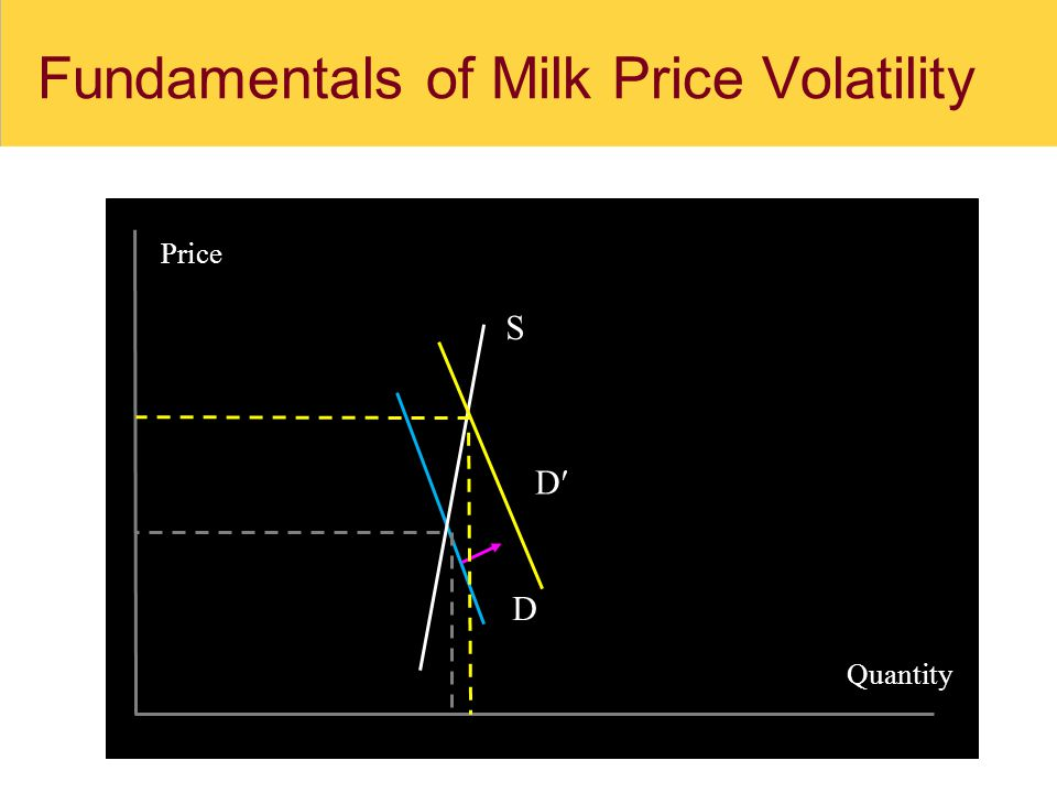 Supply elasticity in the short and long run 10% change in price  % change in production 1yr5yrs10yrs 0.9%4.1%8.9%