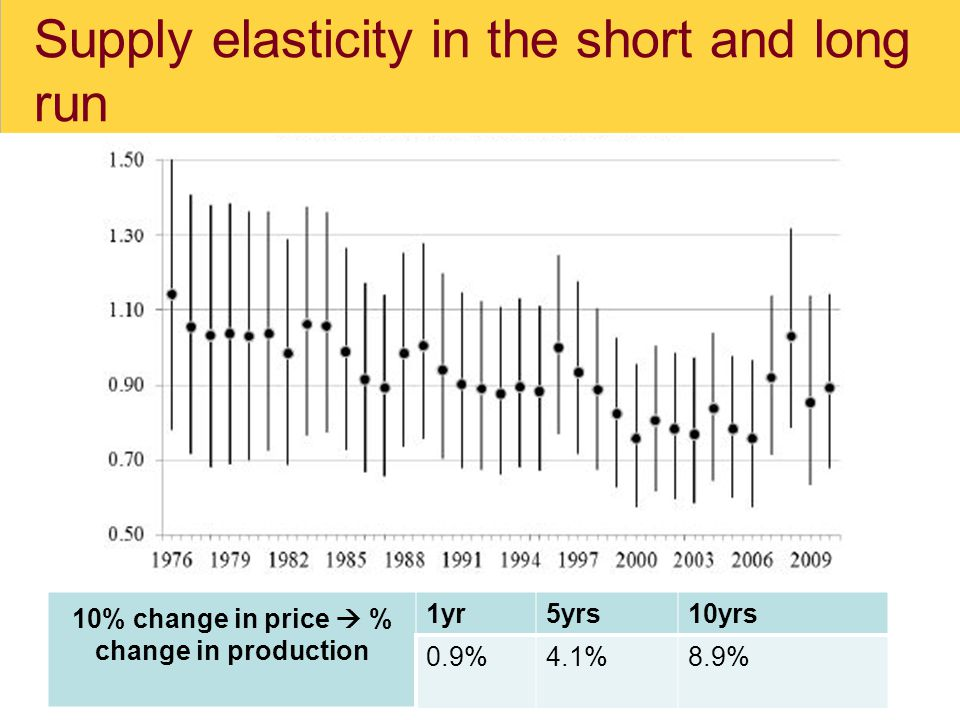 Supply elasticity in the short and long run 10% change in price  % change in production 1yr5yrs10yrs 0.9%4.1%8.9%