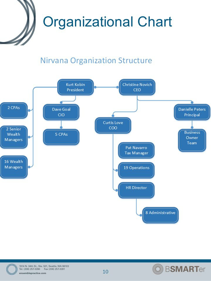 Organizational Chart 10 Draw your firm's organizational chart TODAY. Label the positions.