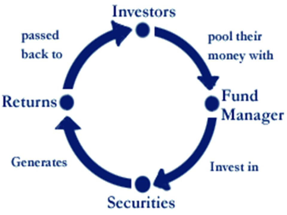 Structure in India Mutual Funds in India follow a 3-tier structure Sponsor – starts an MF ; creates a public trust.