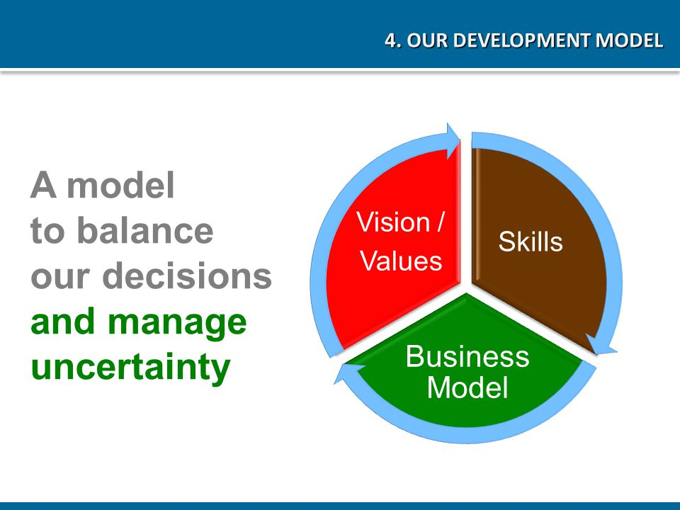 A model to balance our decisions and manage uncertainty 4. OUR DEVELOPMENT MODEL Skills Business Model Vision / Values